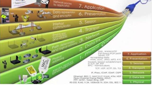 OSI Network Layer Model